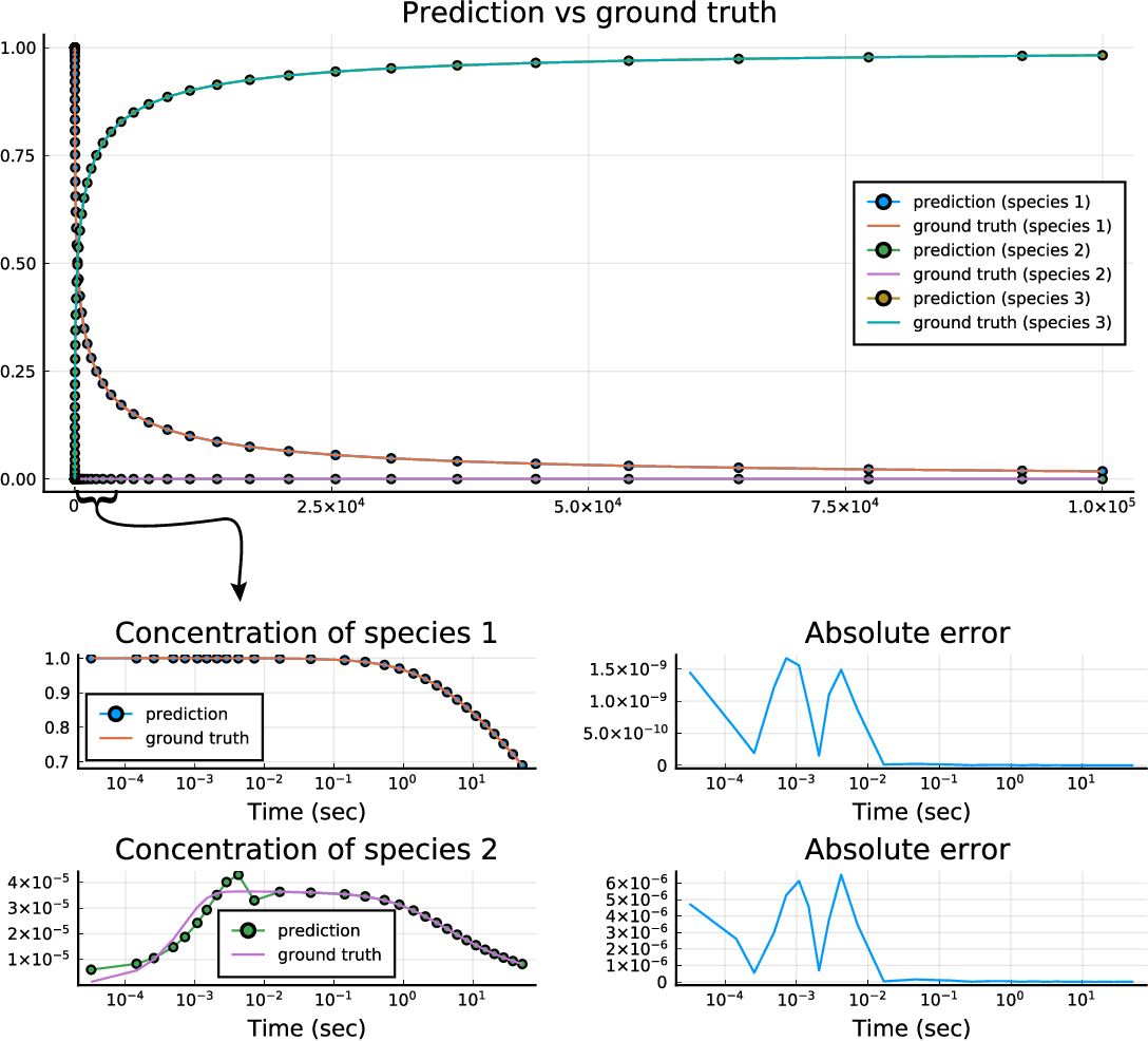 Figure 1 for Accelerating Simulation of Stiff Nonlinear Systems using Continuous-Time Echo State Networks