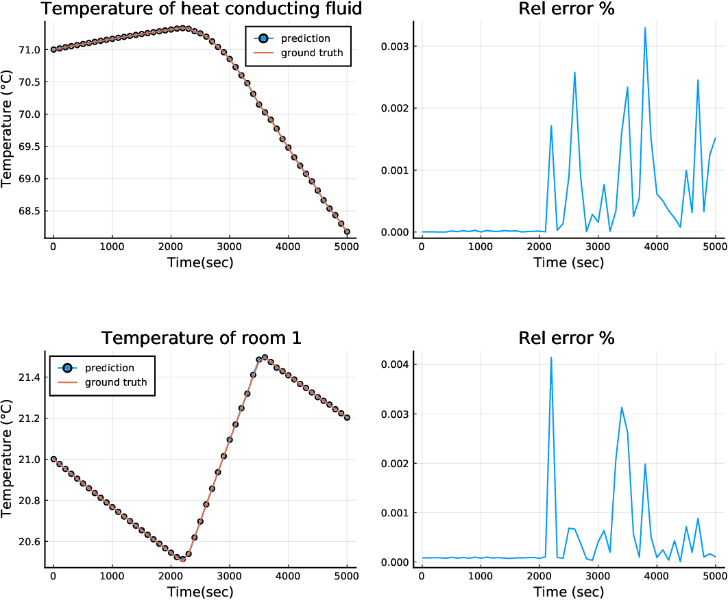 Figure 2 for Accelerating Simulation of Stiff Nonlinear Systems using Continuous-Time Echo State Networks