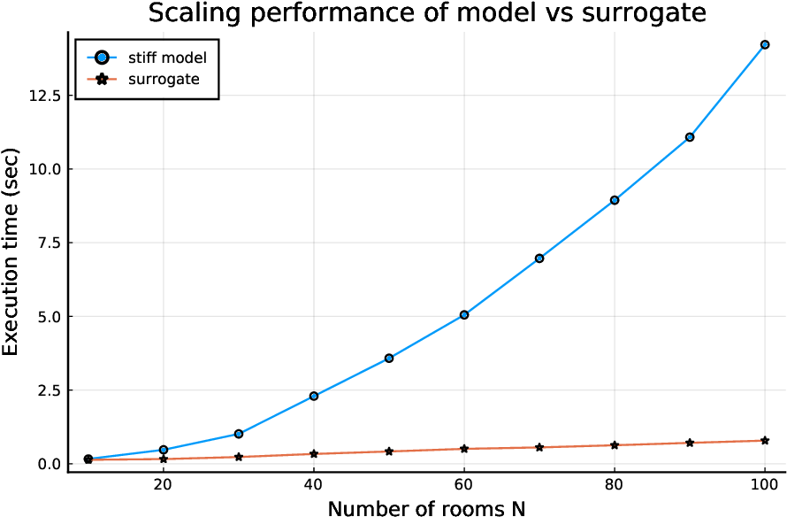Figure 4 for Accelerating Simulation of Stiff Nonlinear Systems using Continuous-Time Echo State Networks
