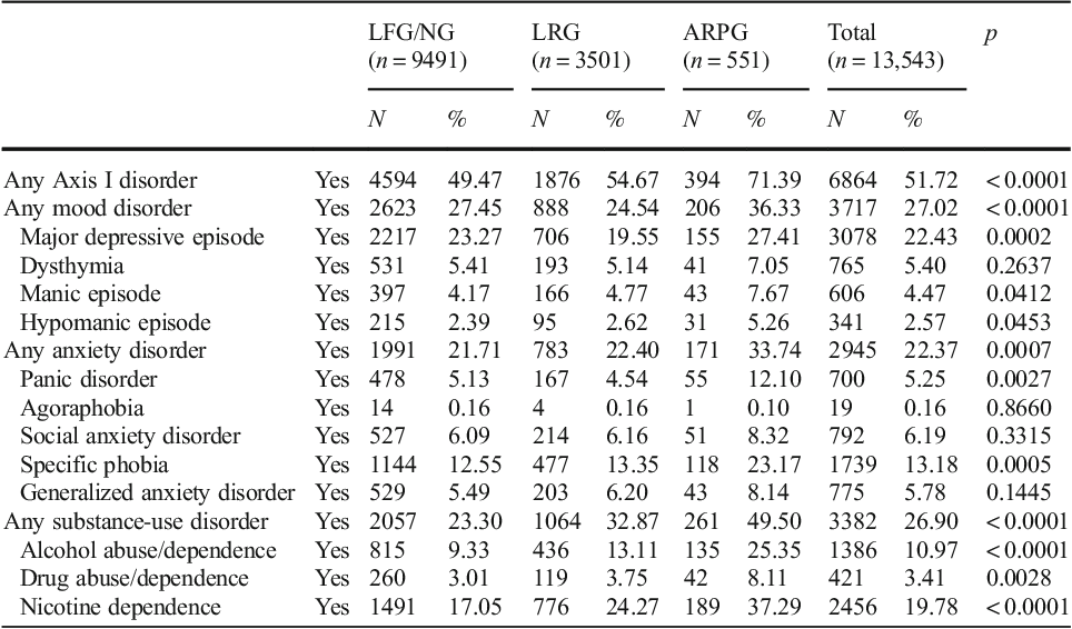 Table 1 Past-year Axis I psychiatric disorders according to problem-gambling severity