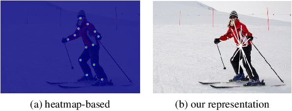 Figure 1 for Multi-Person Pose Regression via Pose Filtering and Scoring