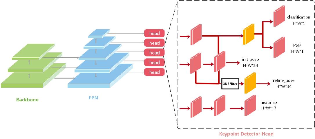 Figure 3 for Multi-Person Pose Regression via Pose Filtering and Scoring