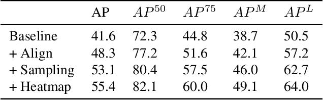 Figure 2 for Multi-Person Pose Regression via Pose Filtering and Scoring