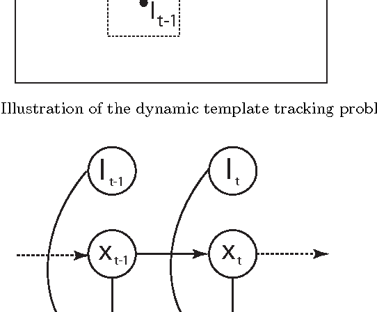 Figure 3 for Dynamic Template Tracking and Recognition