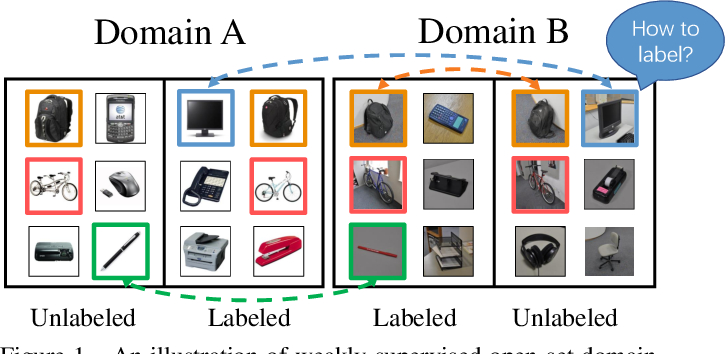 Figure 1 for Weakly Supervised Open-set Domain Adaptation by Dual-domain Collaboration