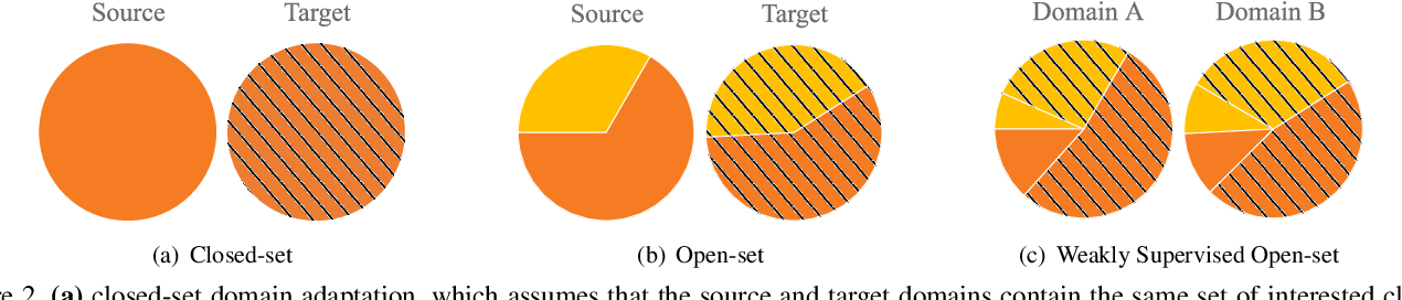 Figure 3 for Weakly Supervised Open-set Domain Adaptation by Dual-domain Collaboration