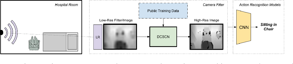 Figure 1 for Privacy-Preserving Action Recognition for Smart Hospitals using Low-Resolution Depth Images