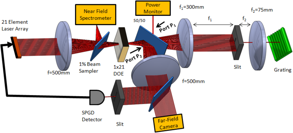 Fig. 1. Coherent beam combining experimental configuration. Twenty-one element array is incident on a DOE. A diffraction grating provides feedback and wavelength selectivity.