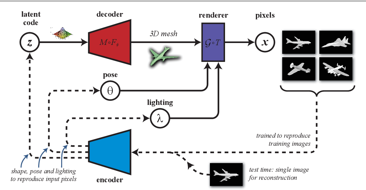 Figure 1 for Learning single-image 3D reconstruction by generative modelling of shape, pose and shading