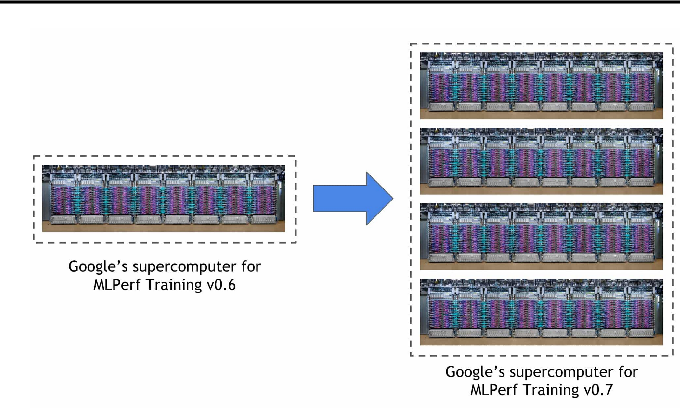 Figure 1 for Exploring the limits of Concurrency in ML Training on Google TPUs