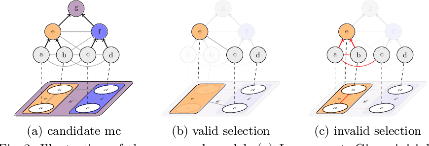 Figure 3 for The Candidate Multi-Cut for Cell Segmentation