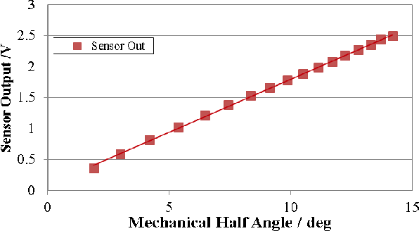 Figure 4 from A biaxial piezoelectric MEMS scanning mirror and its