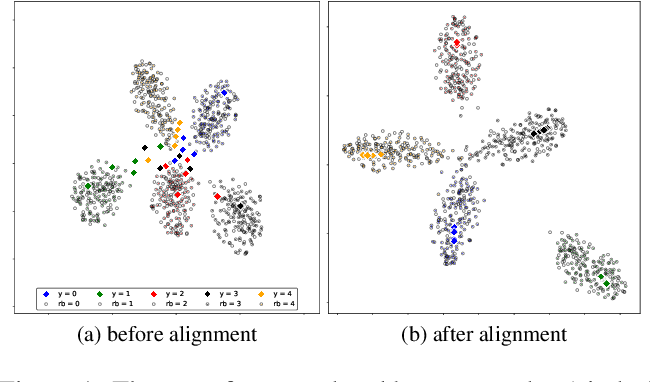 Figure 1 for Associative Alignment for Few-shot Image Classification
