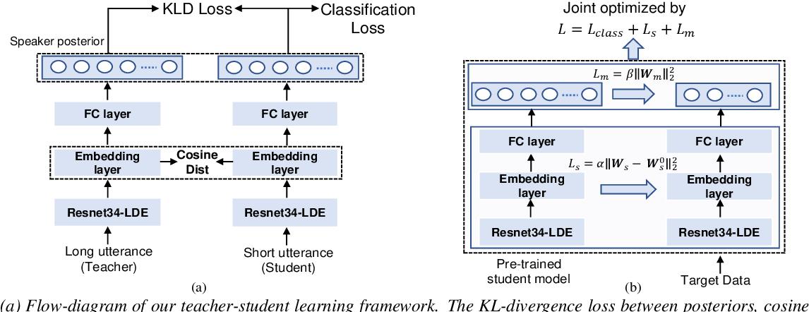 Figure 1 for Open-set Short Utterance Forensic Speaker Verification using Teacher-Student Network with Explicit Inductive Bias