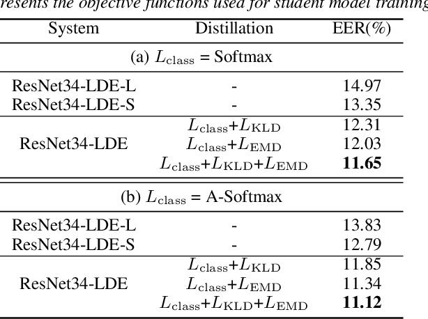 Figure 2 for Open-set Short Utterance Forensic Speaker Verification using Teacher-Student Network with Explicit Inductive Bias
