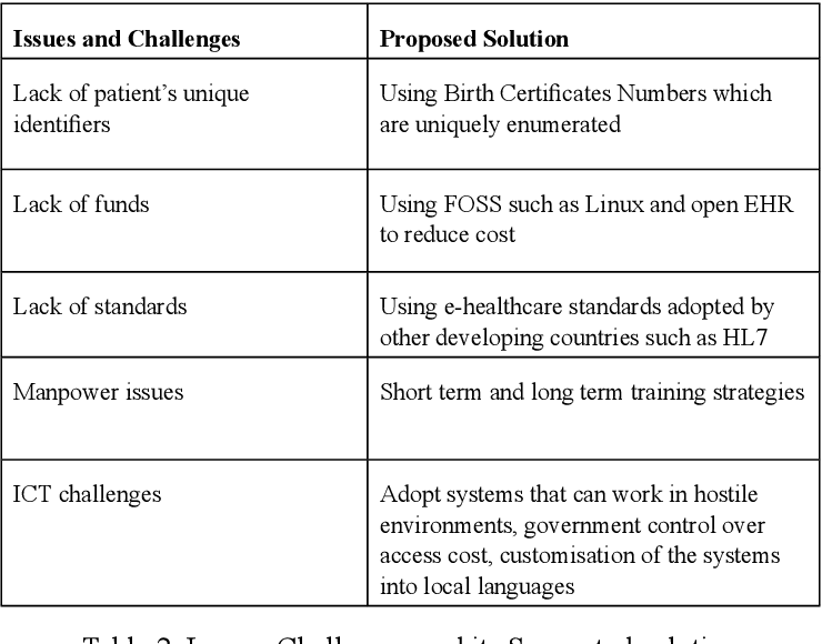 PDF] Context-Based Access for Infrequent Requests in Tanzania's