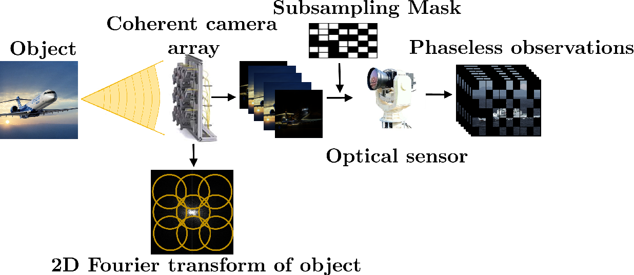 Figure 1 for Class-Specific Blind Deconvolutional Phase Retrieval Under a Generative Prior