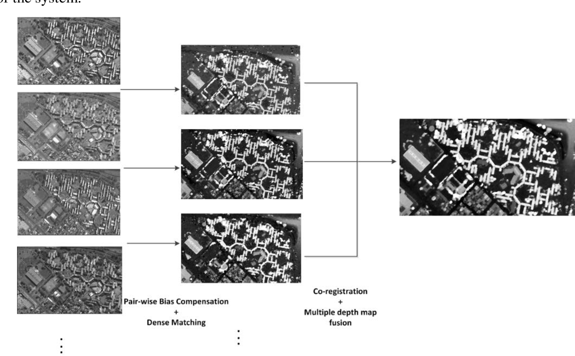 Figure 1 for Automated 3D recovery from very high resolution multi-view satellite images