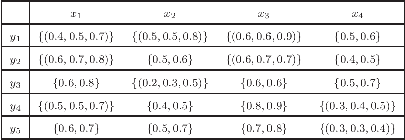 Figure 2 for Higher order hesitant fuzzy Choquet integral operator and its application to multiple criteria decision making