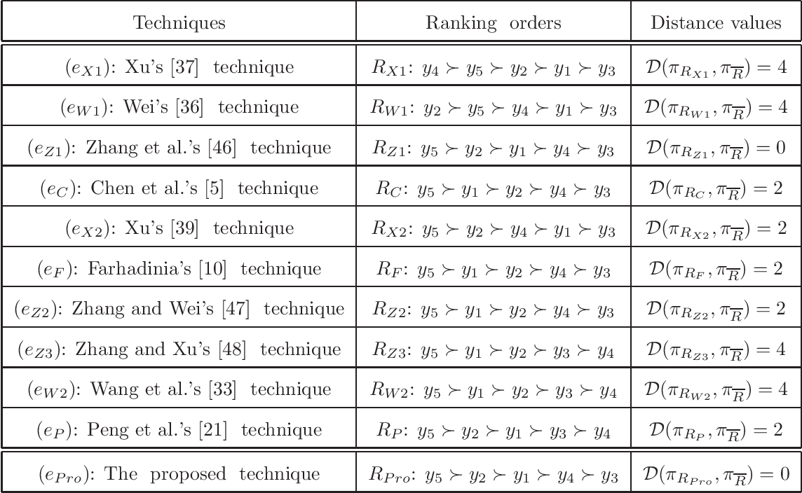 Figure 4 for Higher order hesitant fuzzy Choquet integral operator and its application to multiple criteria decision making