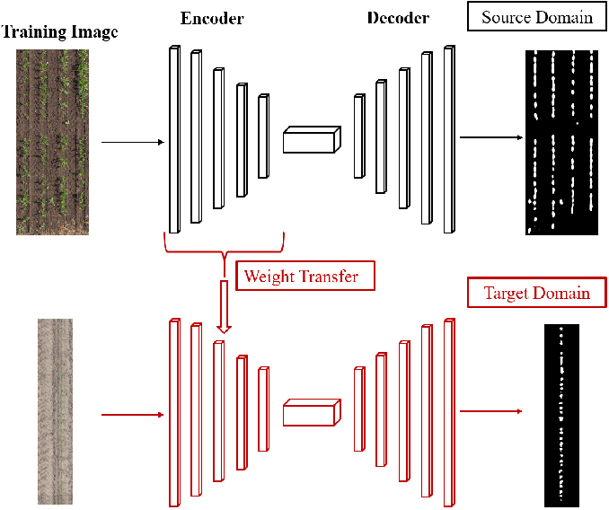 Figure 3 for Deep Transfer Learning For Plant Center Localization
