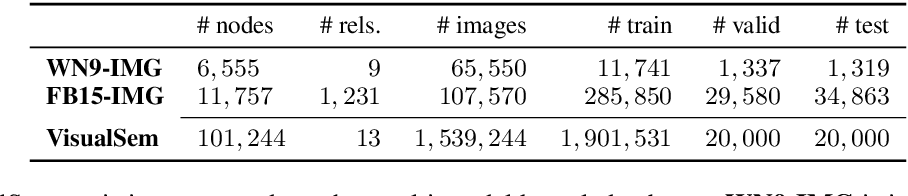 Figure 1 for VisualSem: a high-quality knowledge graph for vision and language