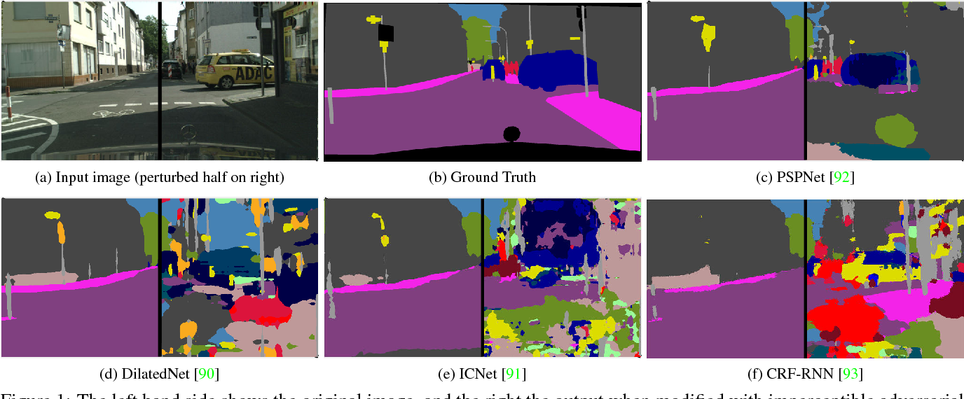 Figure 1 for On the Robustness of Semantic Segmentation Models to Adversarial Attacks