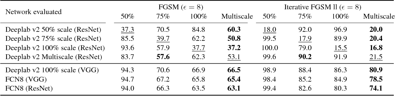 Figure 2 for On the Robustness of Semantic Segmentation Models to Adversarial Attacks