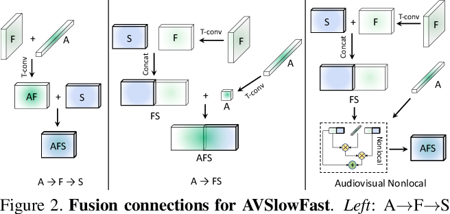 Figure 3 for Audiovisual SlowFast Networks for Video Recognition