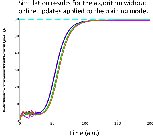 Figure 2 for Toggling a Genetic Switch Using Reinforcement Learning