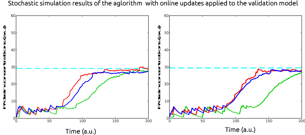 Figure 4 for Toggling a Genetic Switch Using Reinforcement Learning