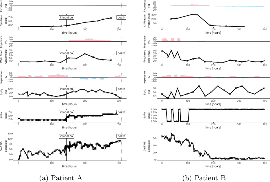 Figure 1 for Real-time Prediction of COVID-19 related Mortality using Electronic Health Records