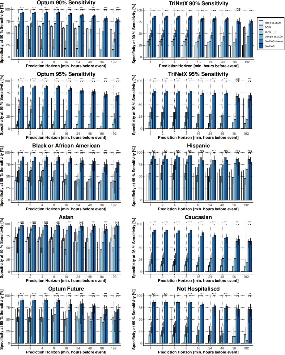 Figure 3 for Real-time Prediction of COVID-19 related Mortality using Electronic Health Records