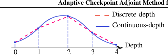 Figure 1 for Adaptive Checkpoint Adjoint Method for Gradient Estimation in Neural ODE