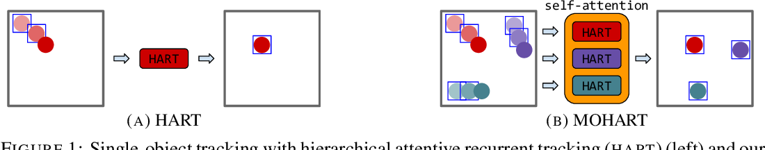 Figure 1 for End-to-end Recurrent Multi-Object Tracking and Trajectory Prediction with Relational Reasoning