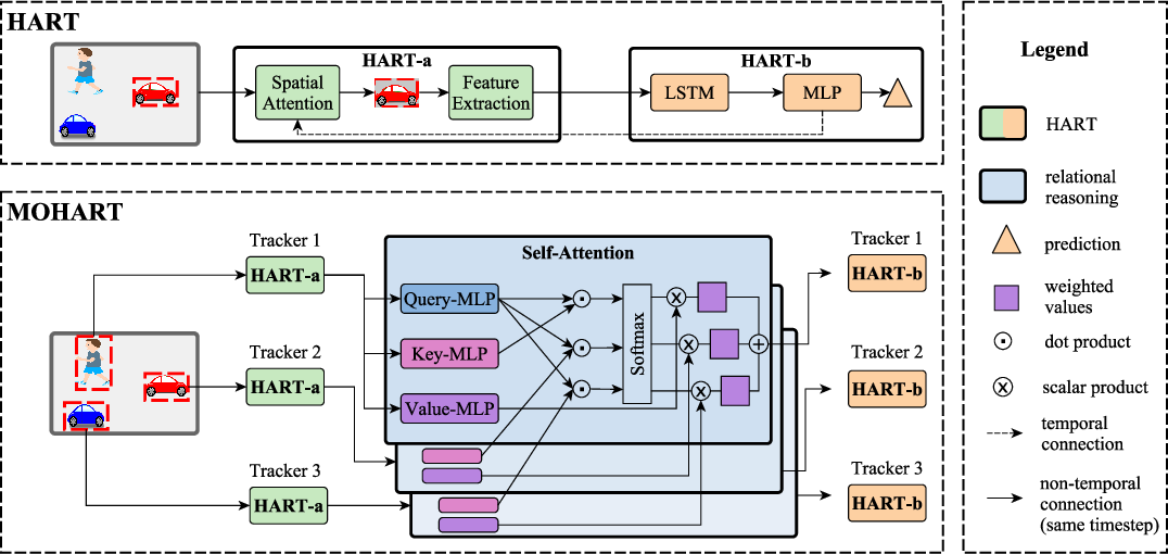 Figure 3 for End-to-end Recurrent Multi-Object Tracking and Trajectory Prediction with Relational Reasoning
