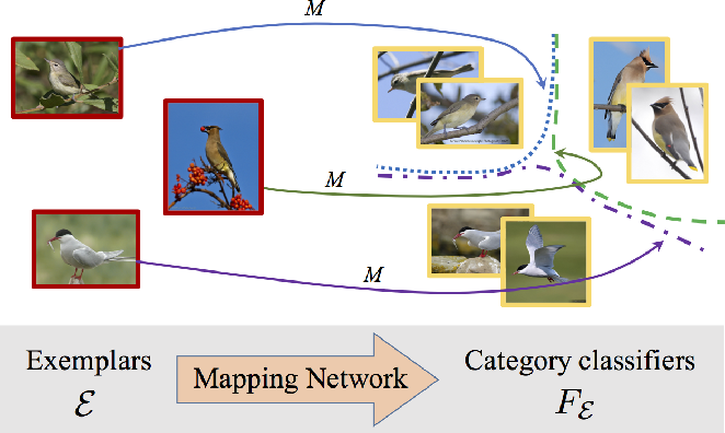 Figure 2 for Piecewise classifier mappings: Learning fine-grained learners for novel categories with few examples