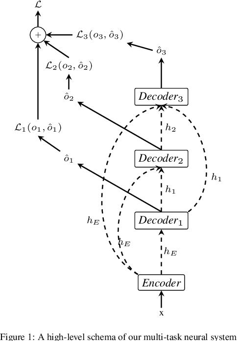 Figure 1 for Multi-Task Sequence Prediction For Tunisian Arabizi Multi-Level Annotation