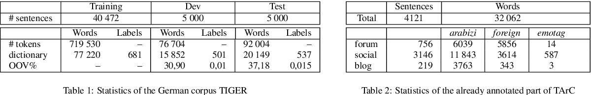 Figure 2 for Multi-Task Sequence Prediction For Tunisian Arabizi Multi-Level Annotation
