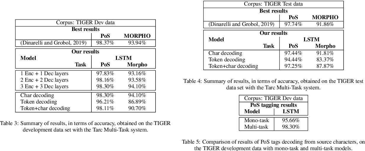 Figure 3 for Multi-Task Sequence Prediction For Tunisian Arabizi Multi-Level Annotation