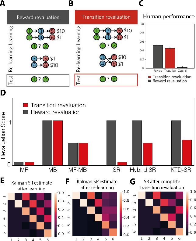 Figure 1 for Probabilistic Successor Representations with Kalman Temporal Differences