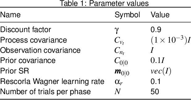 Figure 2 for Probabilistic Successor Representations with Kalman Temporal Differences