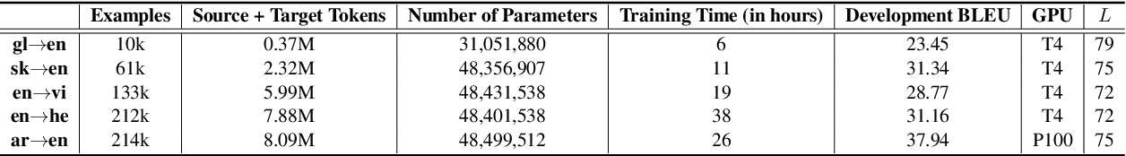 Figure 2 for Query-Key Normalization for Transformers