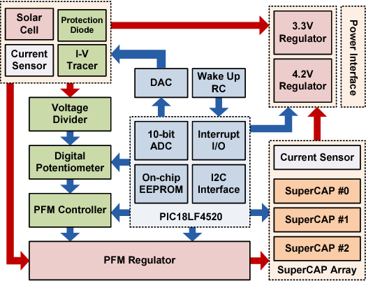 Figure 1 from DuraCap: A supercapacitor-based, power