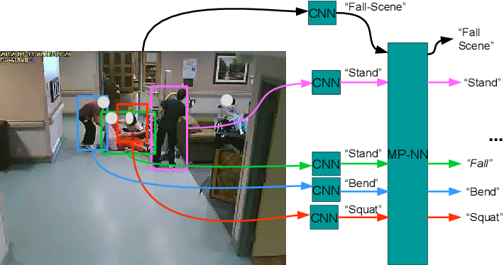 Figure 1 for Deep Structured Models For Group Activity Recognition