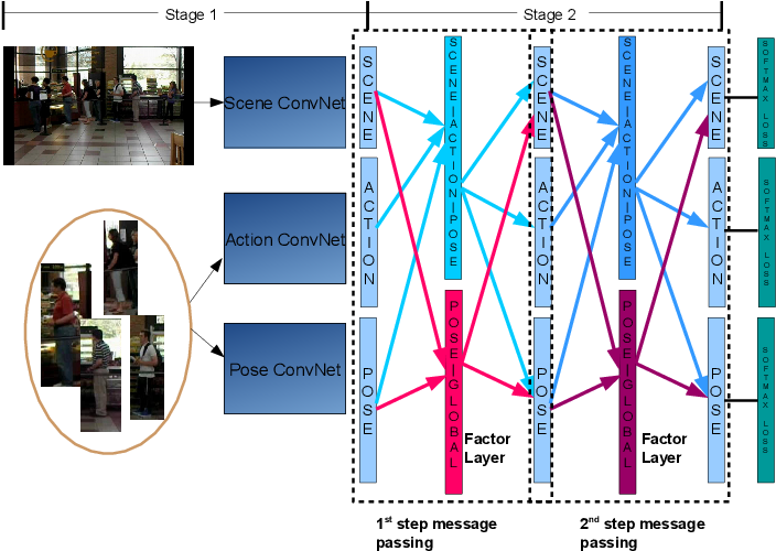 Figure 3 for Deep Structured Models For Group Activity Recognition