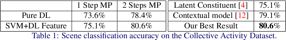 Figure 2 for Deep Structured Models For Group Activity Recognition