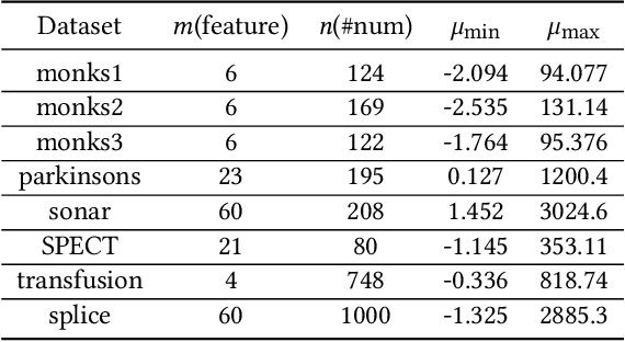 Figure 1 for Indefinite Kernel Logistic Regression
