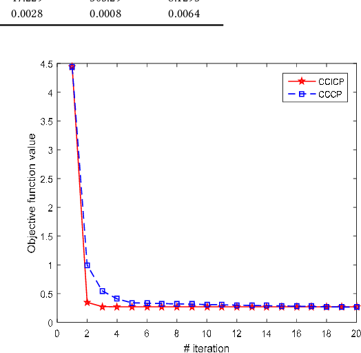 Figure 2 for Indefinite Kernel Logistic Regression
