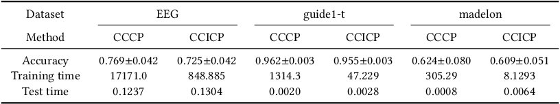 Figure 4 for Indefinite Kernel Logistic Regression